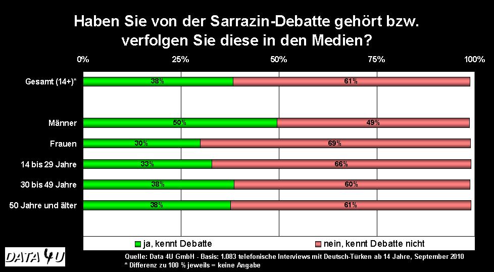 Haben Sie von der Sarrazin Debatte gehört...